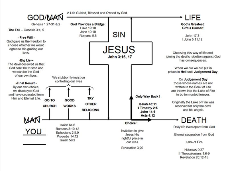 John 3:16 Diagram Page 10